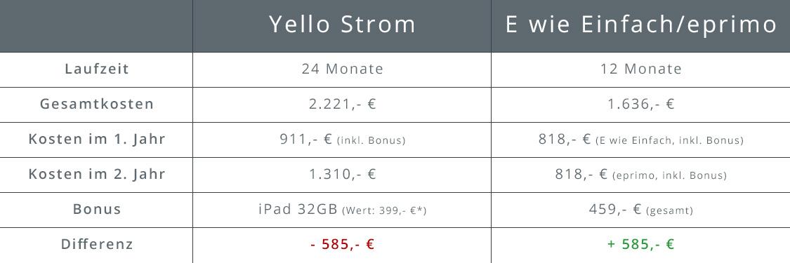 Übersicht Stromtarif bei Yello Strom und eprimo
