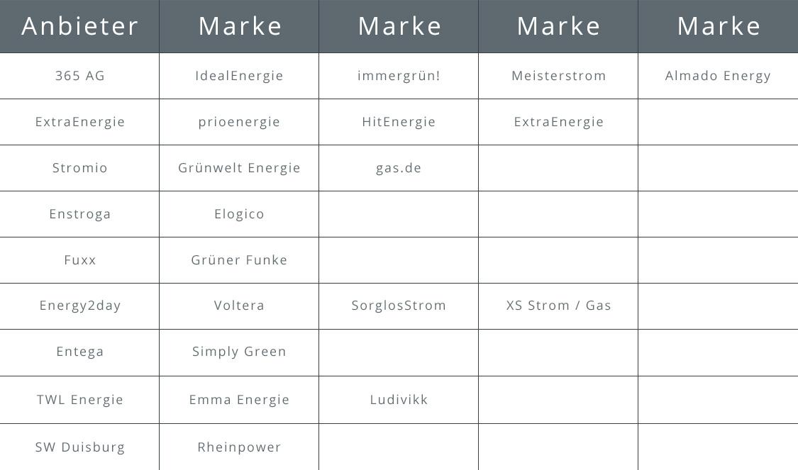 Anbieter Marken Tabelle