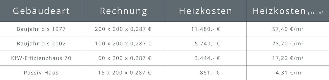 Übersicht über die jährlichen Heizkosten einer Gasheizung nach Gebäudeart und Heizkosten pro Quadratmeter