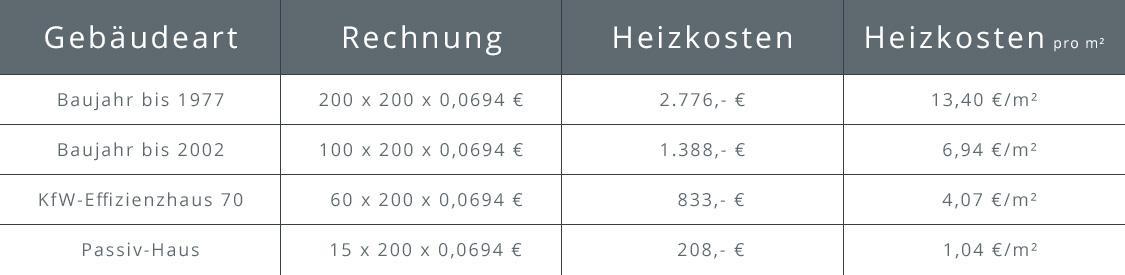 Übersicht über die jährlichen Heizkosten einer Stromheizung nach Gebäudeart und Heizkosten pro Quadratmeter