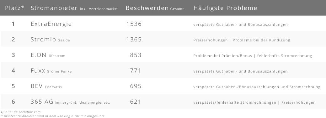Tabelle zu den Top 6 Stromanbietern mit den meisten Beschwerden