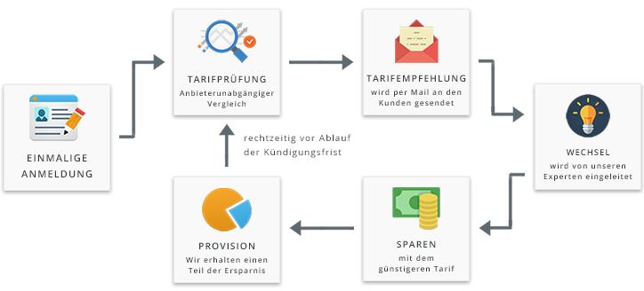 Schaubild Businessmodell