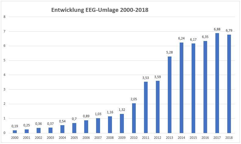 Balkendiagramm zur Entwicklung der EEG-Umlage von 2000-2018.