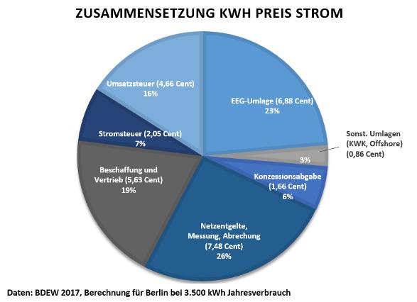 Kreisdiagramm zur Zusammensetzung des Strompreises.