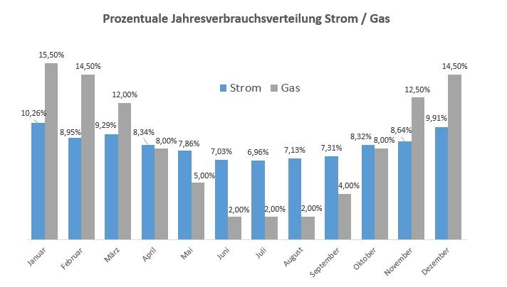 Prozentuale Jahresverbrauchsverteilung von Strom und Gas