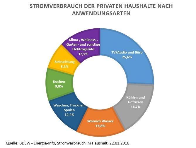 Kreisdiagramm zum Stromverbrauch der privaten Haushalte im Jahr