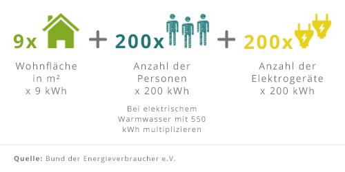 Gleichung zur Berechnung des durchschnittlicher Stromverbrauchs