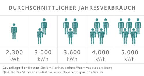 Übersicht über den durchschnittlichen Jahresverbrauch an Strom nach Anzahl der Personen im Haushalt