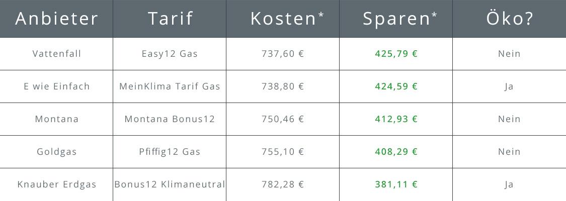 Tabelle mit Gasanbieter in Augsburg