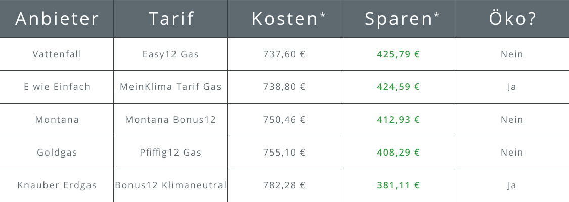 Gasanbieter Augsburg | Top 5 Gasanbieter | cheapenergy24