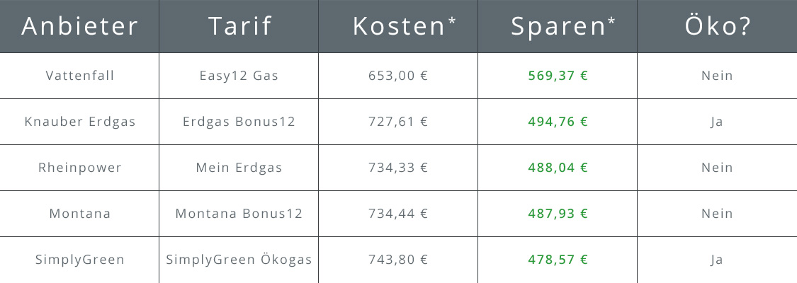 Tabelle Top 5 Gasanbieter in Berlin