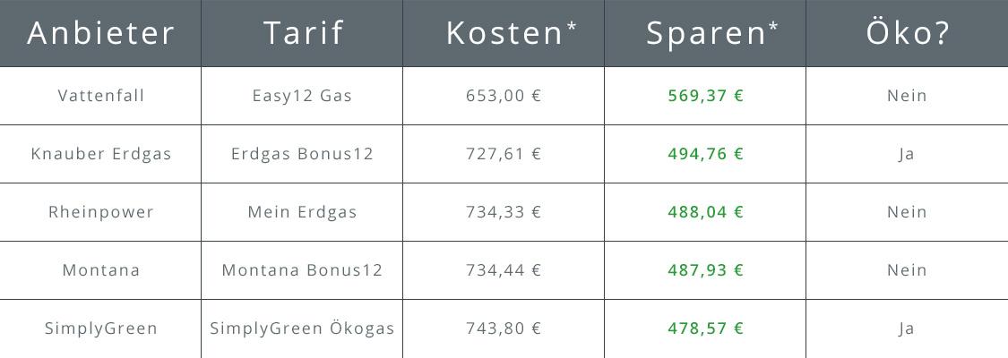 Tabelle Top 5 Gasanbieter in Berlin