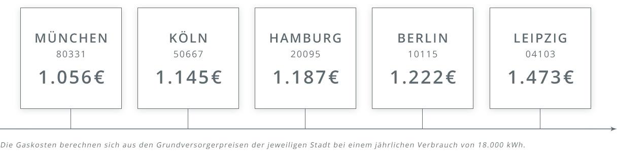 Gaskosten Vergleich: Hamburg, München, Köln, Berlin, Leipzig