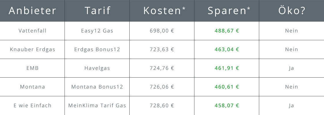 Tabelle über die Top 5 Gasanbieter in Hamburg