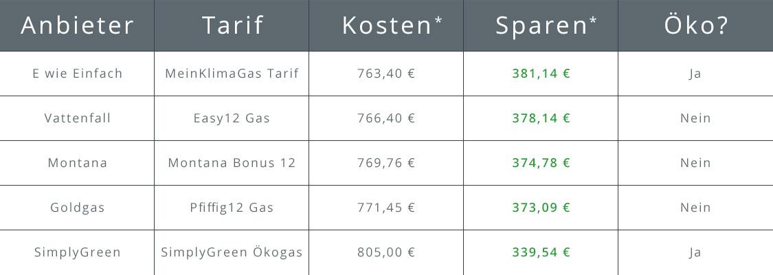 Gasanbieter Köln   Top 5 Gasanbieter   cheapenergy24