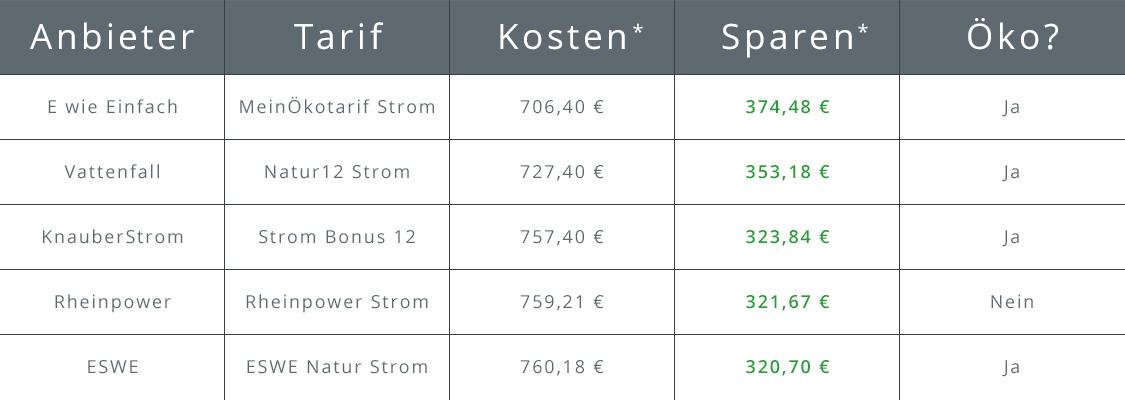 Tabelle der Top 5 Stromanbieter in Augsburg
