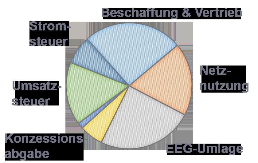 Infografik, Kreisdiagramm zur Strompreisentwicklung