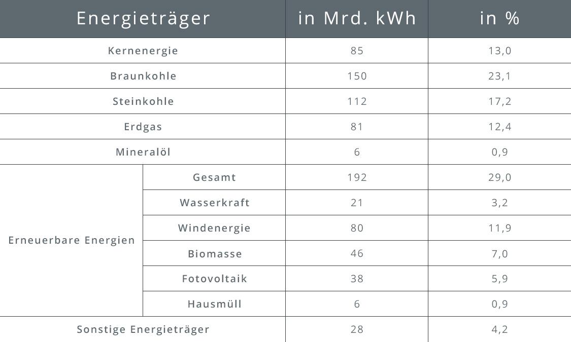 Tabelle zu Energieträgern und ihren Anteilen in Prozent