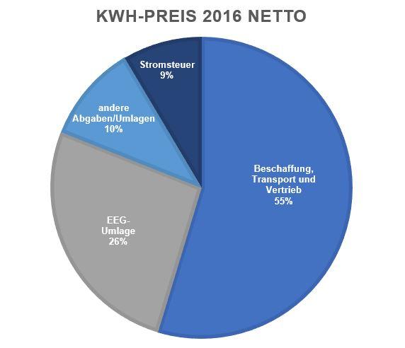Kreisdiagramm zur Zusammensetzung des Strompreises aus dem Jahr 2016