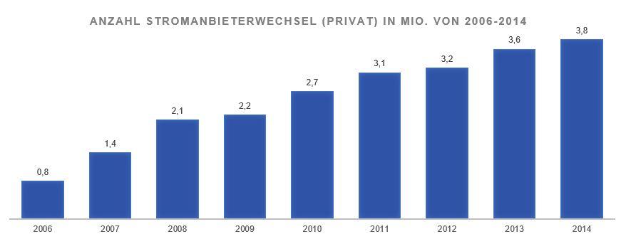 Anzahl der Stromanbieterwechsel in Millionen von 2006 bis 2014