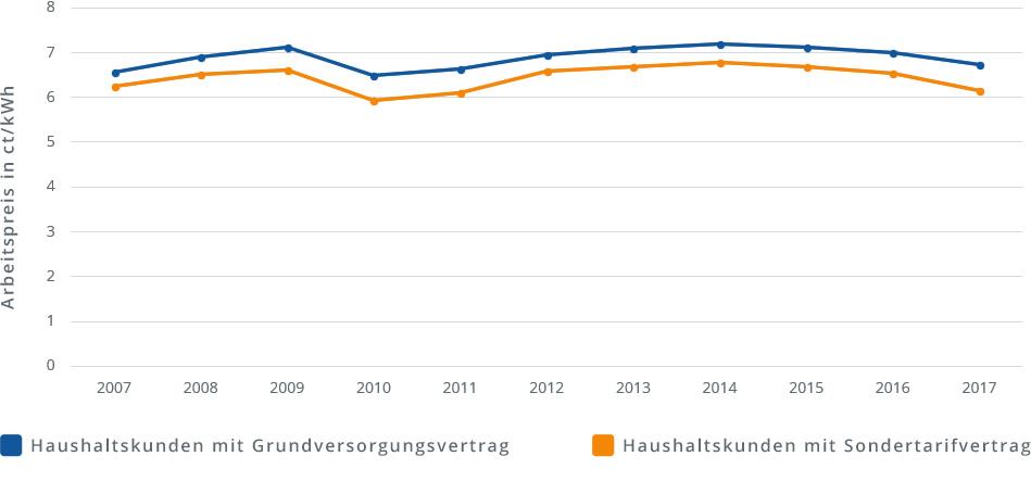 Diagramm Gaspreisentwicklung 2018. Entwicklung der letzten 10 Jahre
