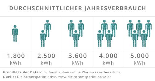 Übersicht über durchschnittlichen Strom-Jahresverbrauch nach Personenanzahl im Haushalt.