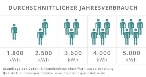 Der durchschnittliche Stromverbrauch nach Stromspiegel