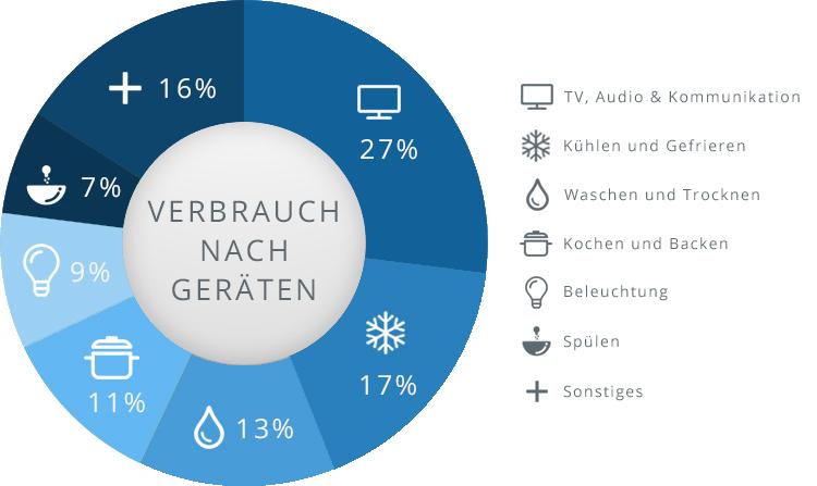 Übersicht über Stromverbrauch im Haushalt nach Geräten wie TV, Kühlen, Kochen, Spülen und Beleuchtung