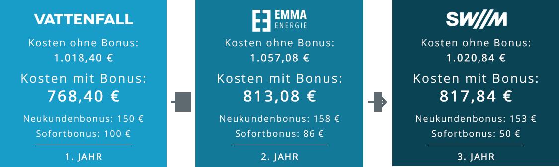 Übersicht der Kosten der Stromtarife von Vattenfall, Emma Energie, SW//M über 3 Jahre