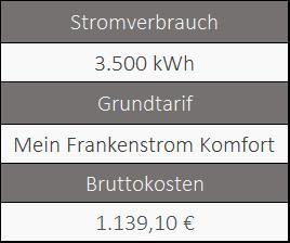 Informationen über den Grundversorger von Würzburg