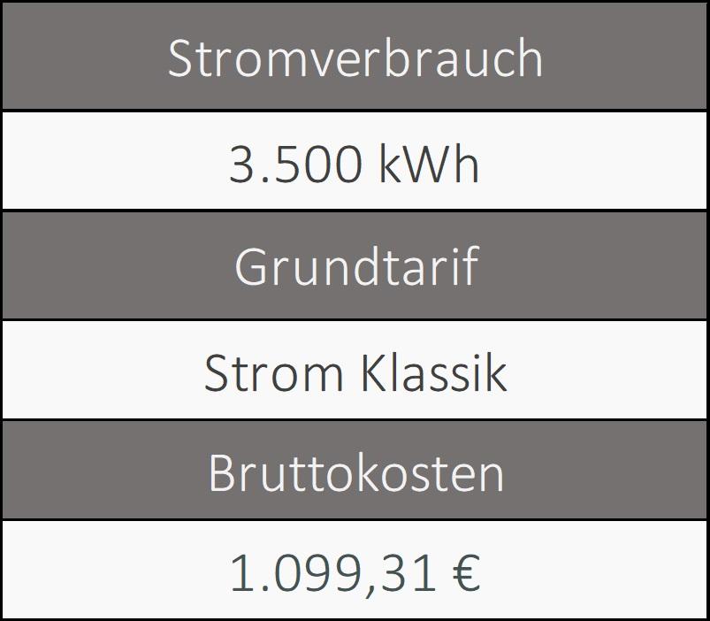 Informationen über den Grundversorger von Dorsten
