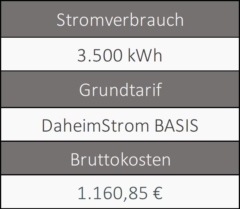 Informationen über den Grundversorger von Heilbronn