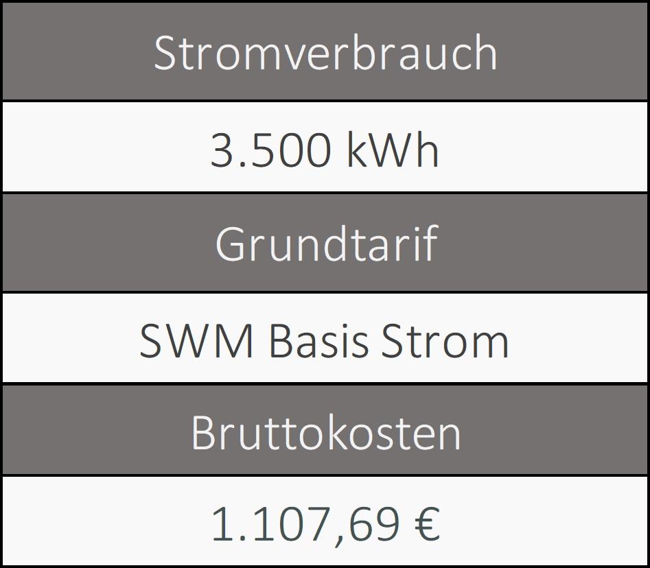 Stromverbrauch Magdeburg 1