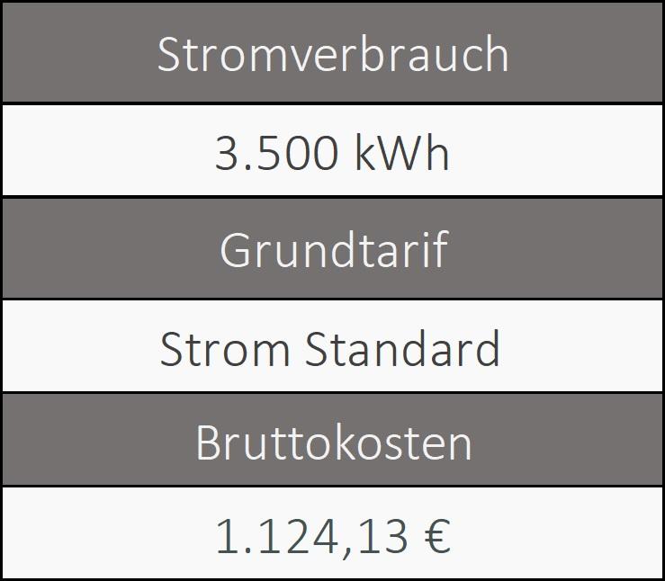 Informationen über den Grundversorger von Nürnberg