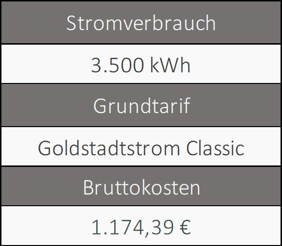 Informationen über den Grundversorger von Pforzheim