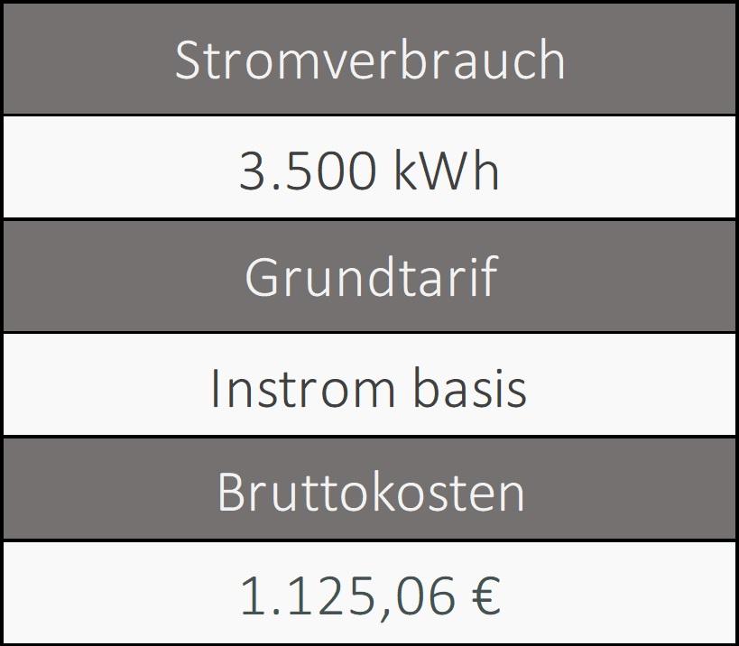 Informationen über den Grundversorger von Ingolstadt