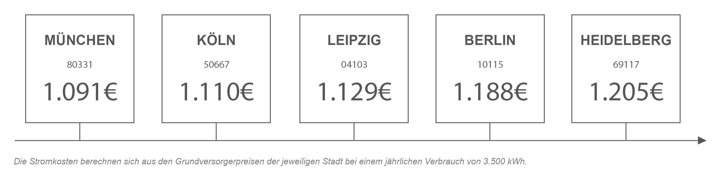 Strompreisvergleich von Heidelberg mit anderen Städten