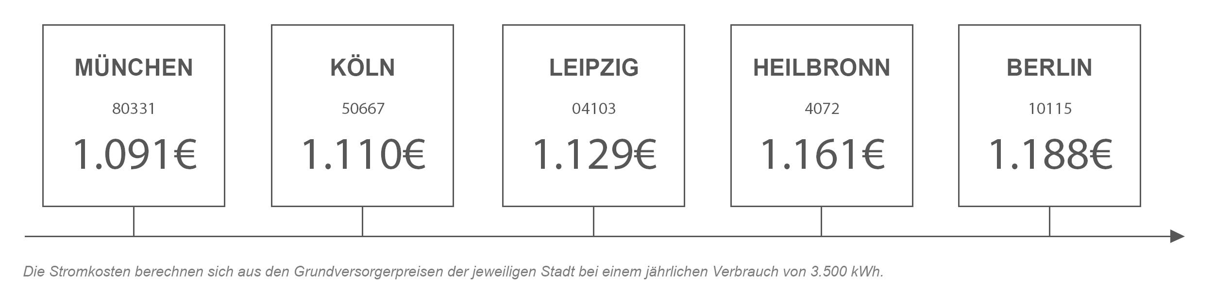 Strompreisvergleich von Heilbronn mit anderen Städten