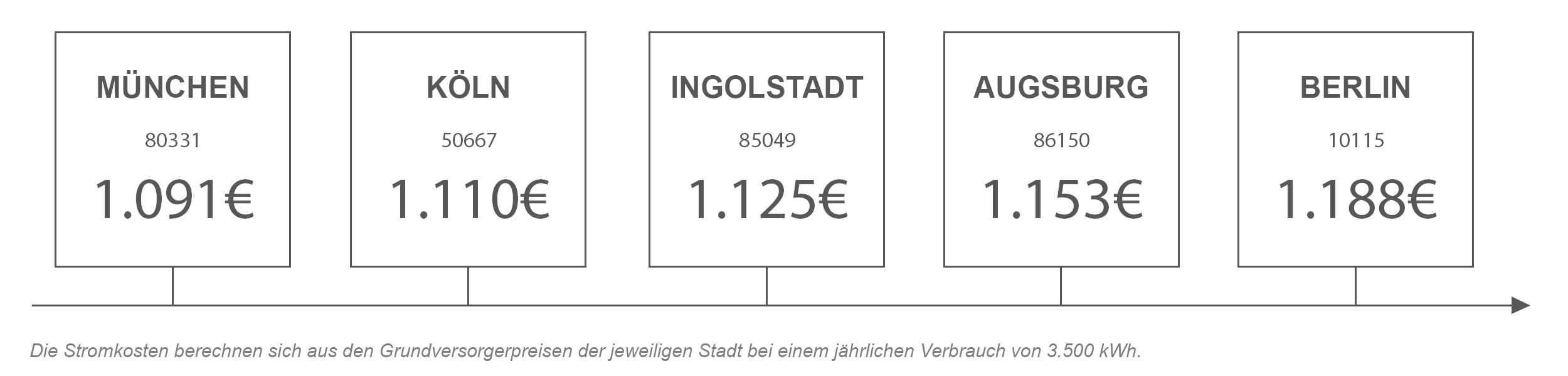 Strompreisvergleich von Ingolstadt mit anderen Städten