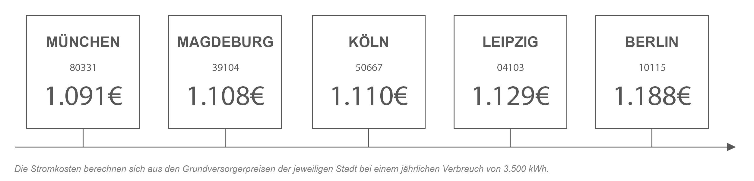 Strompreisvergleich von Magdeburg mit anderen Städten