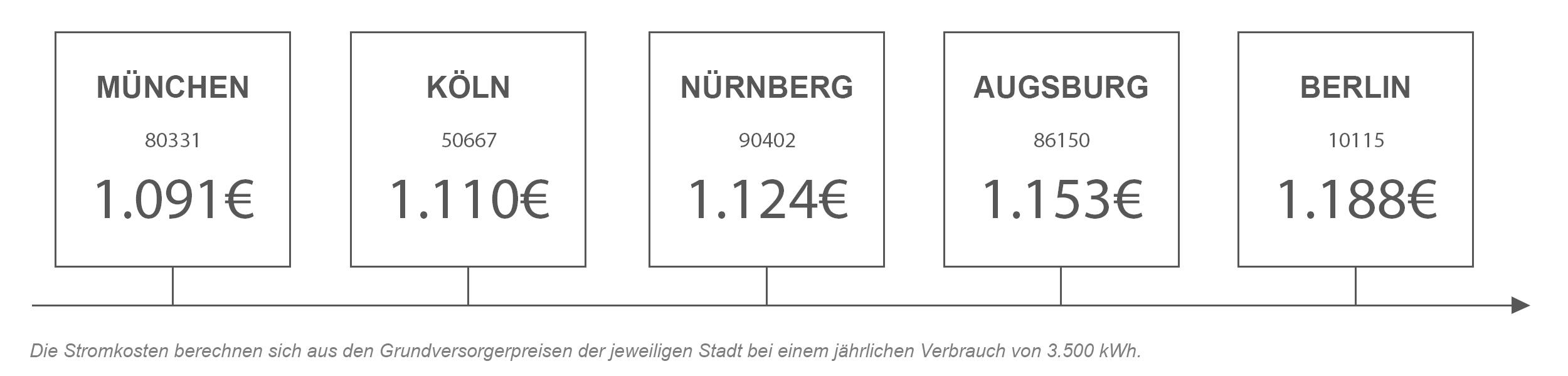 Strompreisvergleich von Nürnberg mit anderen Städten