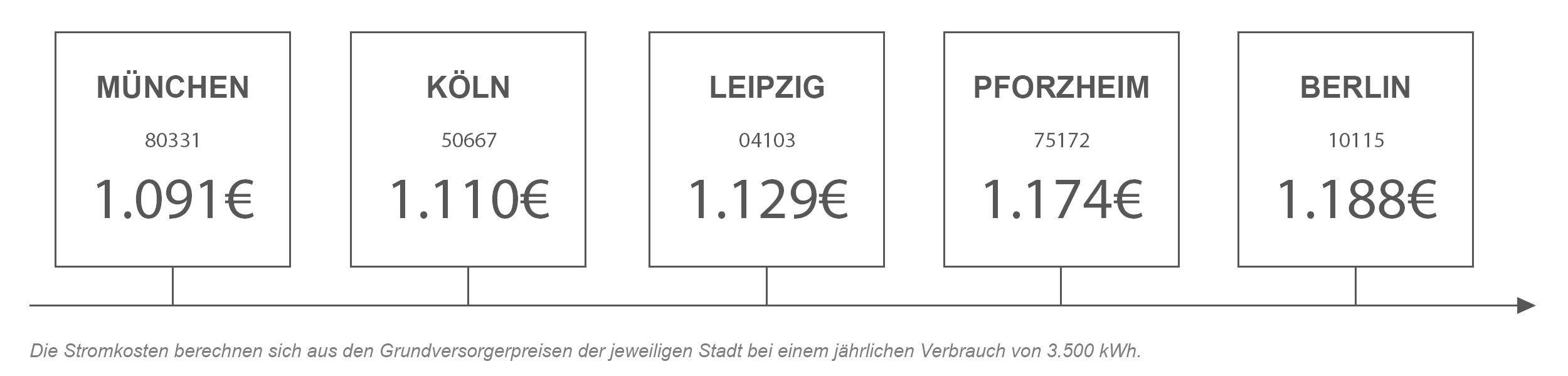 Strompreisvergleich von Pforzheim mit anderen Städten