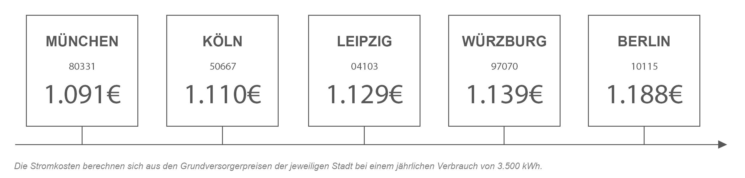 Strompreisvergleich von Würzburg mit anderen Städten