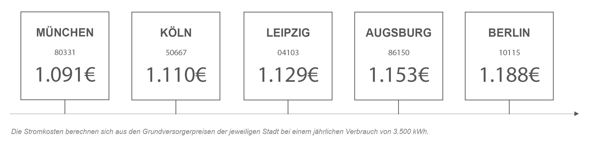 Strompreisvergleich von Köln mit anderen Städten