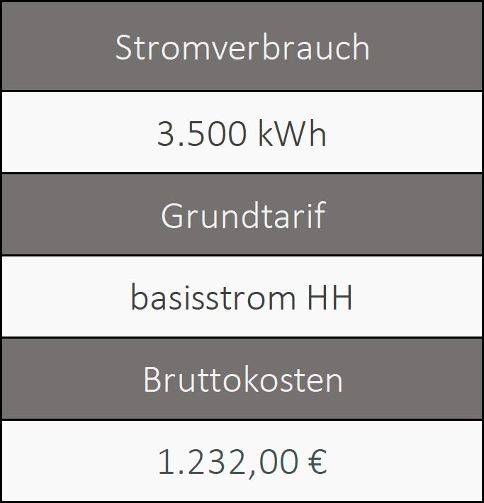 Informationen über den Grundversorger von Fürth