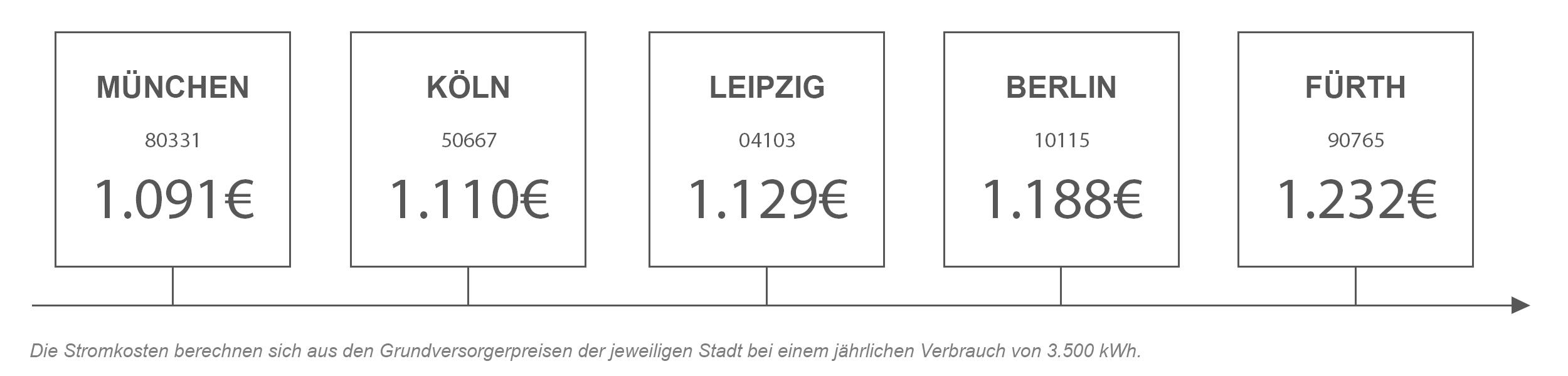 Strompreisvergleich von Fürth mit anderen Städten