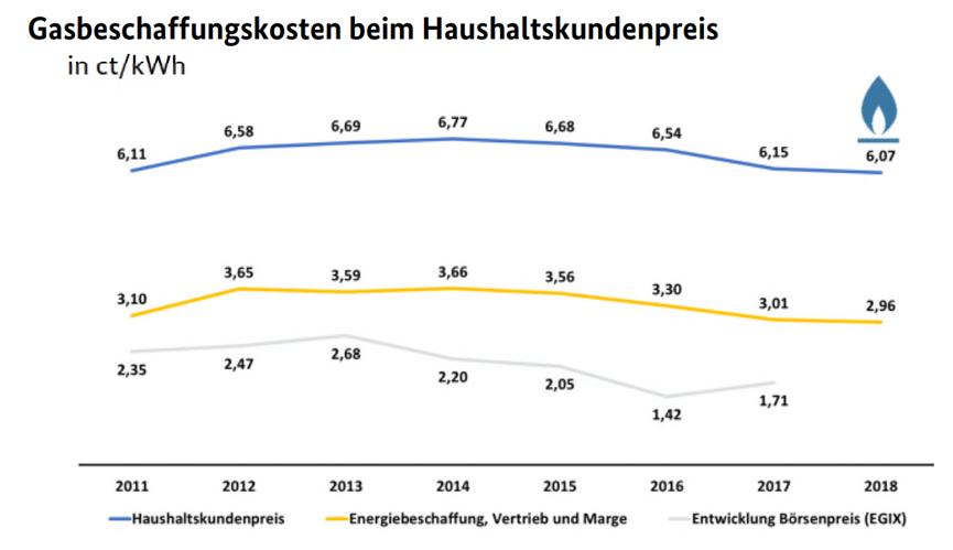 Gasbeschaffungskosten