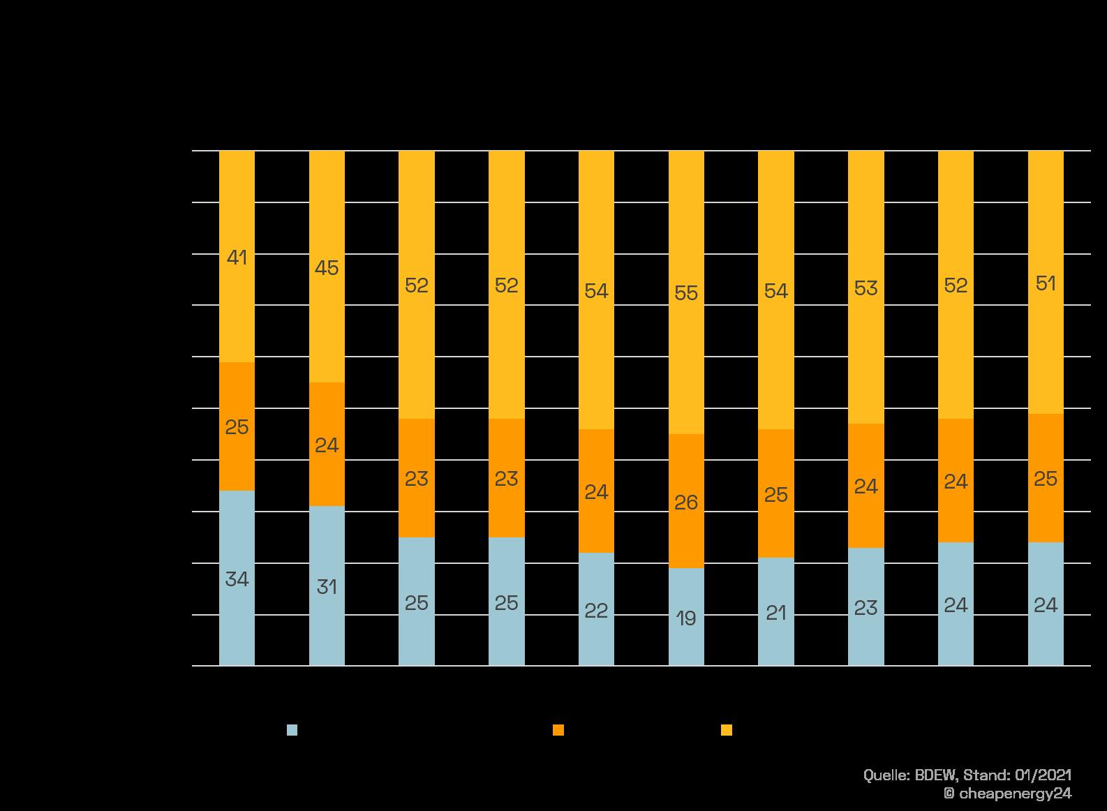 Strompreisentwicklung Bestandteile 2010 bis 2020