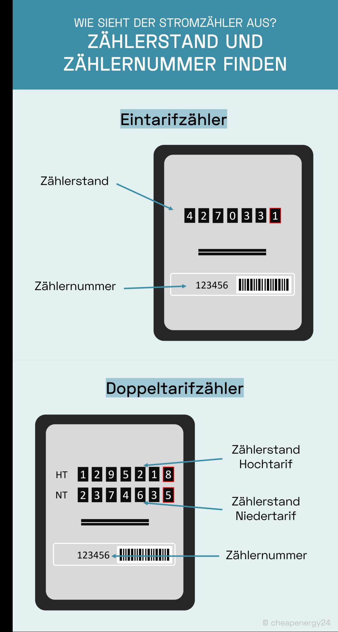 Stromzähler mit Zählernummer und Zählerstand