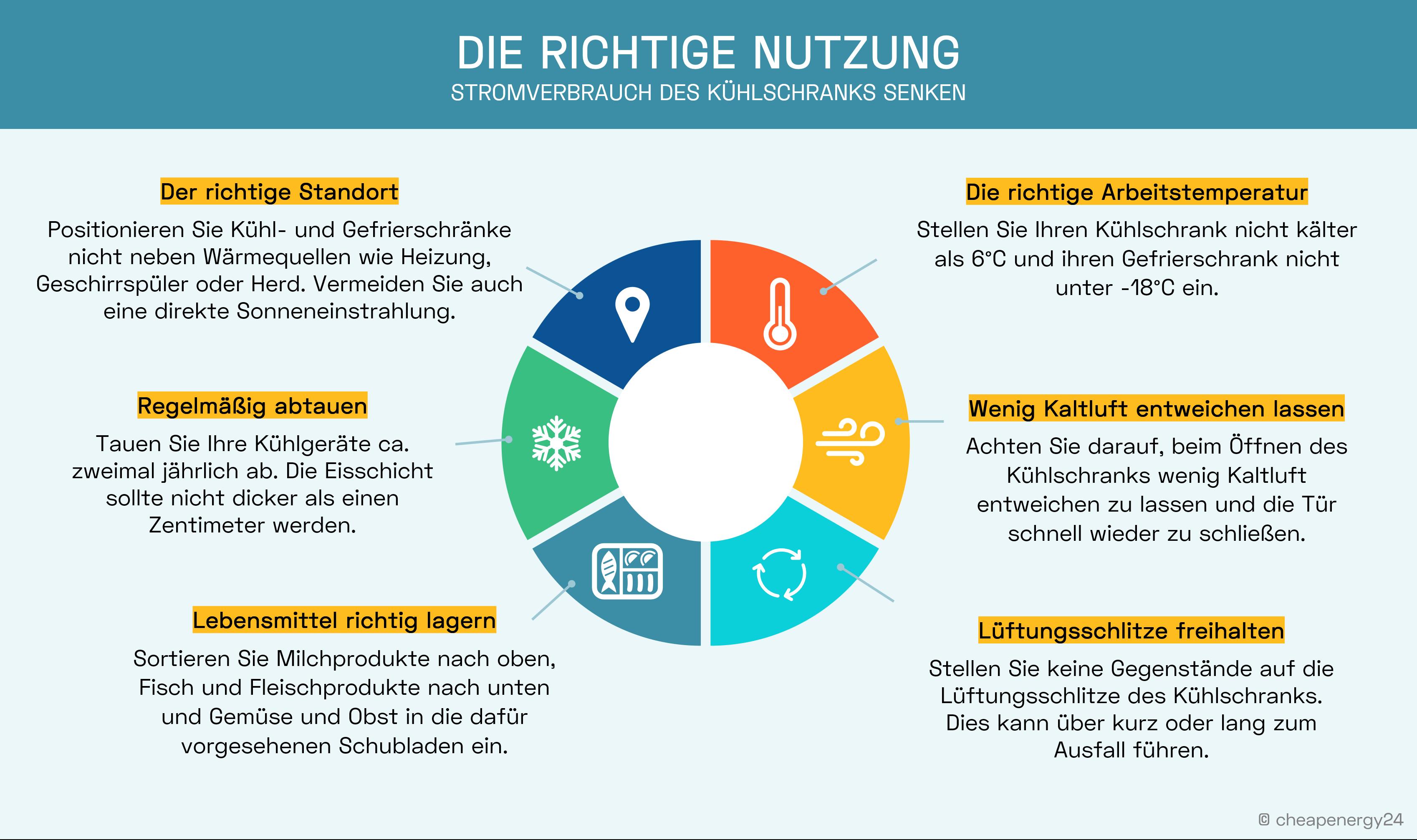 Infografik Verhaltenstipps Kühlschrank Stromverbrauch senken